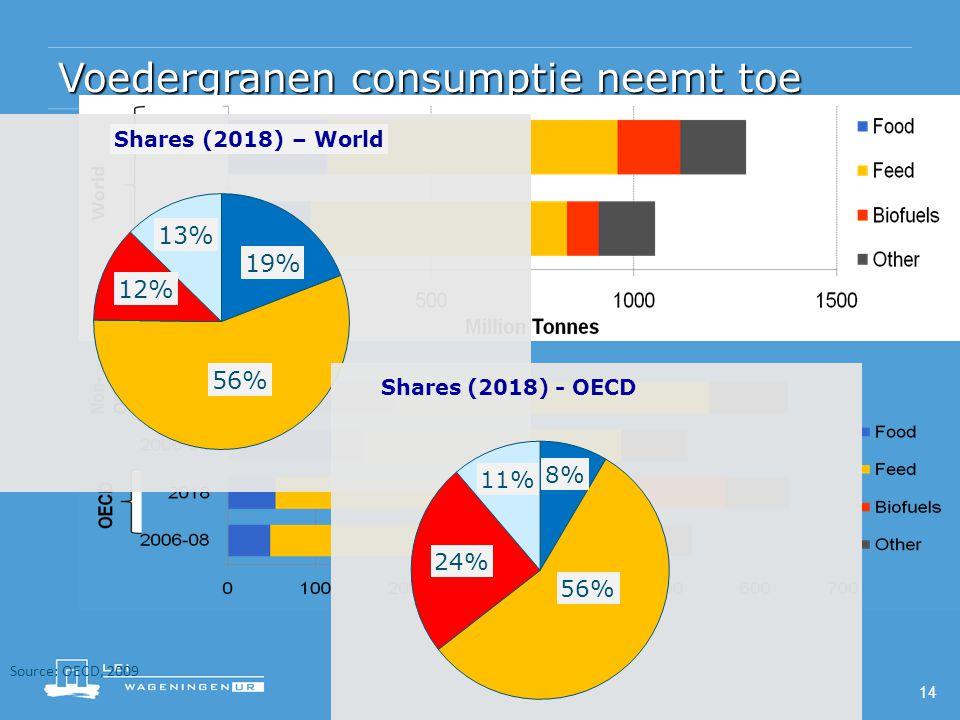Voedergranen consumptie neemt toe