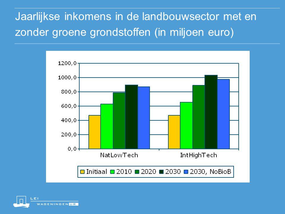 04/04/2017 Jaarlijkse inkomens in de landbouwsector met en zonder groene grondstoffen (in miljoen euro)