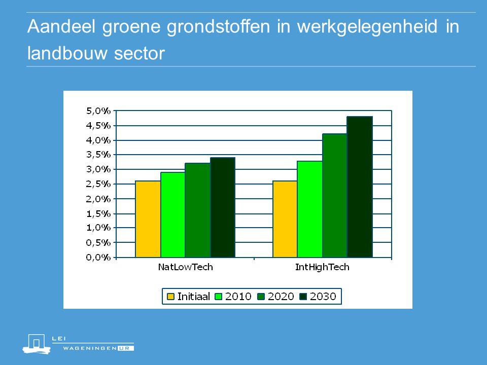 Aandeel groene grondstoffen in werkgelegenheid in landbouw sector
