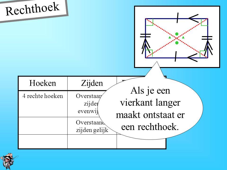 Rechthoek • ∟ ▲ Hoeken. Zijden. Diagonalen. 4 rechte hoeken. Overstaande zijden evenwijdig. Delen elkaar doormidden.