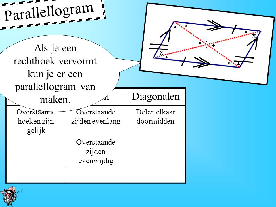 Parallellogram • x. ▲ ◦   Als je een rechthoek vervormt kun je er een parallellogram van maken.