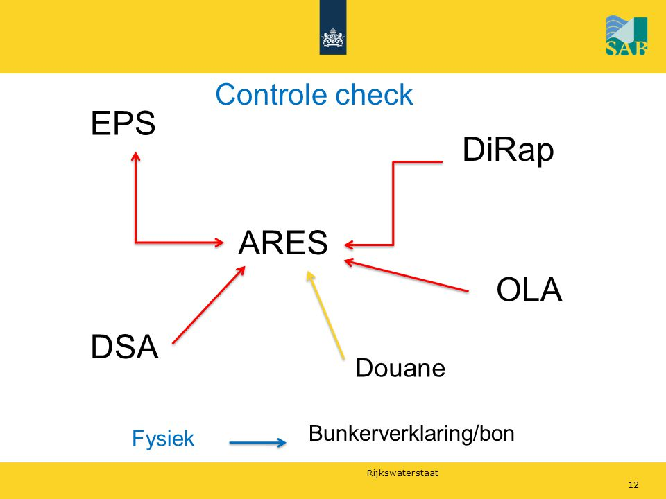 EPS DiRap ARES OLA DSA Controle check Douane Bunkerverklaring/bon