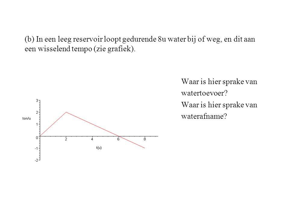 (b) In een leeg reservoir loopt gedurende 8u water bij of weg, en dit aan een wisselend tempo (zie grafiek).