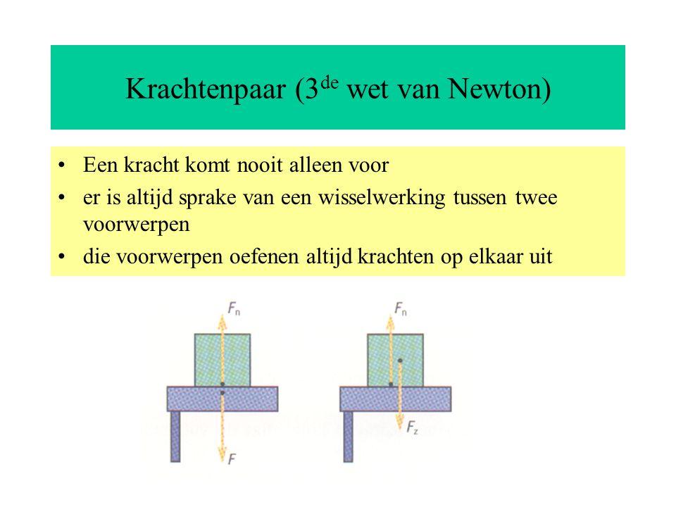 Krachtenpaar (3de wet van Newton)