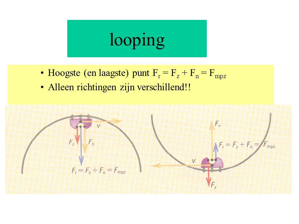 looping Hoogste (en laagste) punt Fr = Fz + Fn = Fmpz