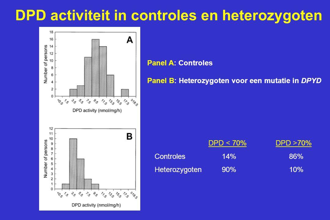 DPD activiteit in controles en heterozygoten
