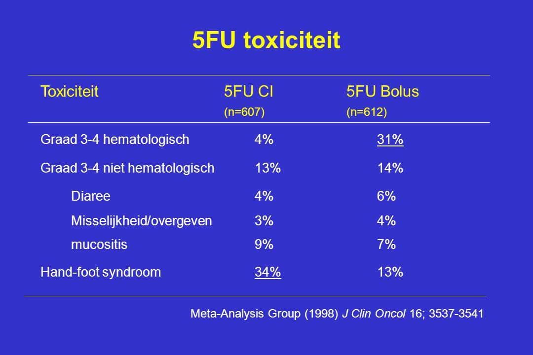 5FU toxiciteit Toxiciteit 5FU CI 5FU Bolus (n=607) (n=612)