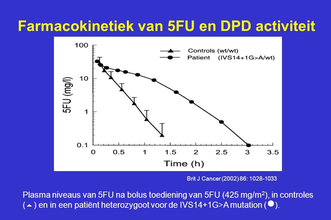 Farmacokinetiek van 5FU en DPD activiteit