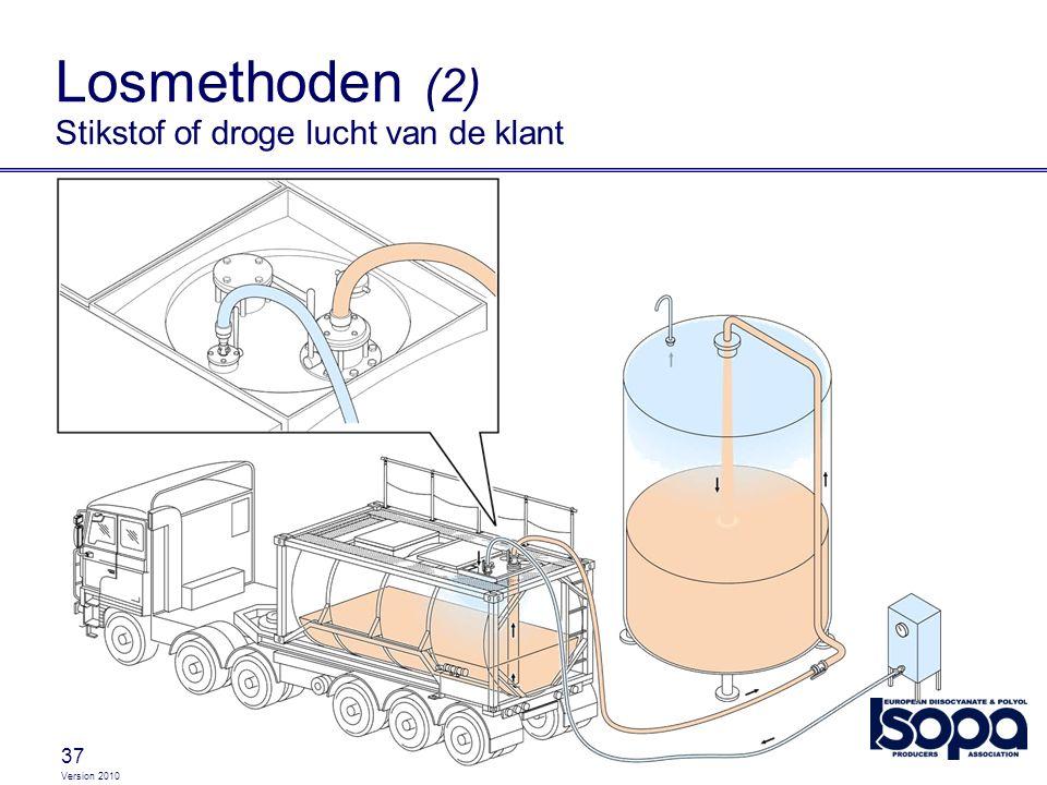 Losmethoden (2) Stikstof of droge lucht van de klant