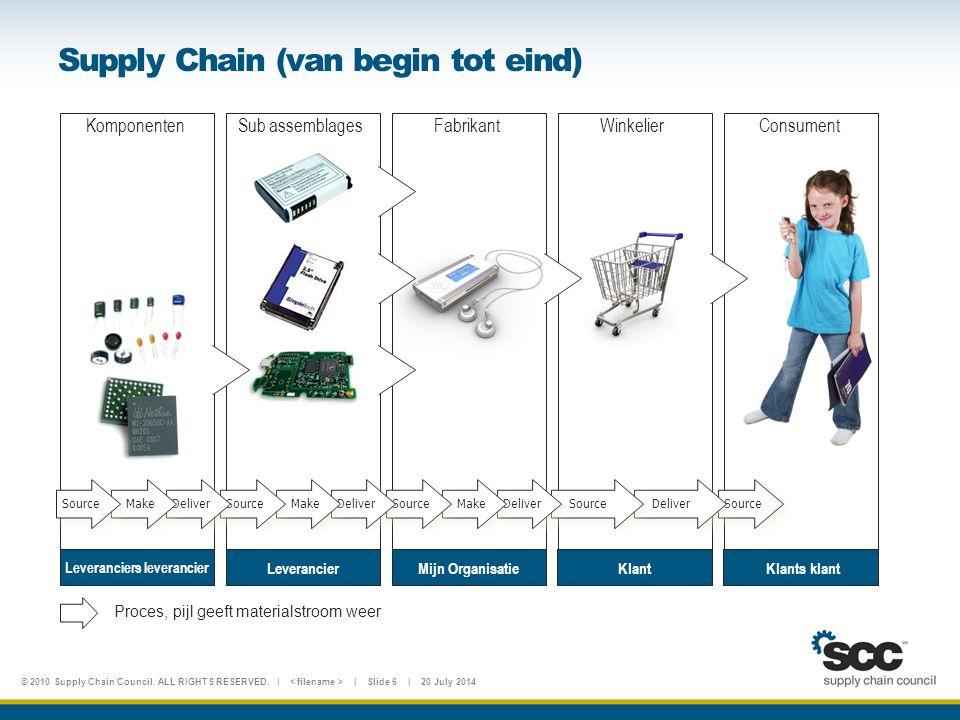 Supply Chain (van begin tot eind)