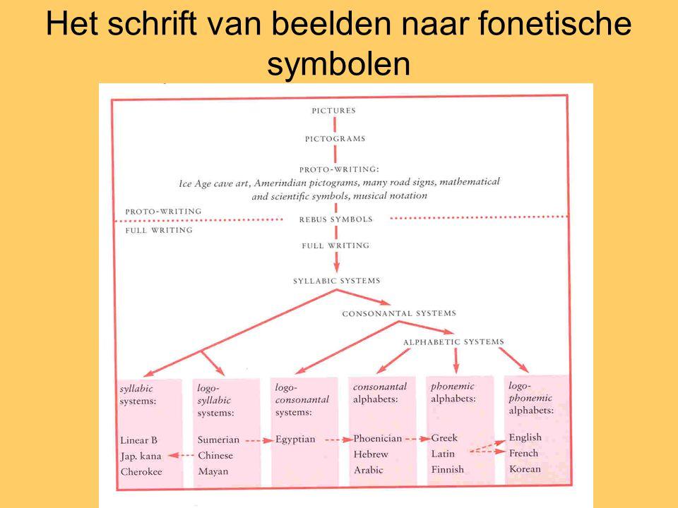 Het schrift van beelden naar fonetische symbolen