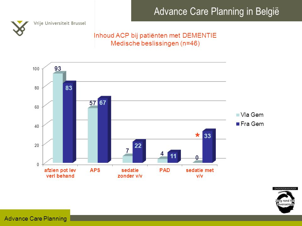 Advance Care Planning in België