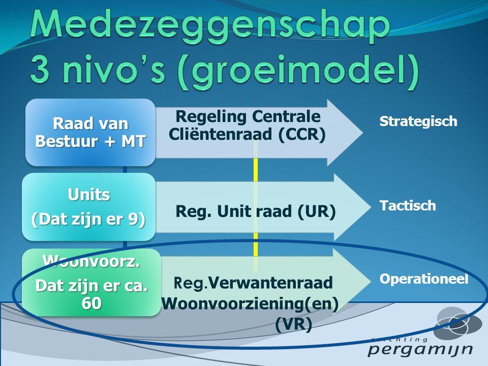 Medezeggenschap 3 nivo's (groeimodel)