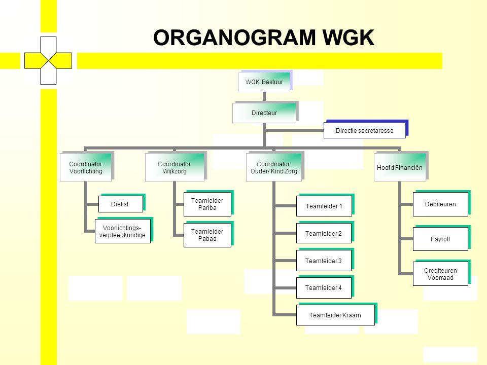 ORGANOGRAM WGK