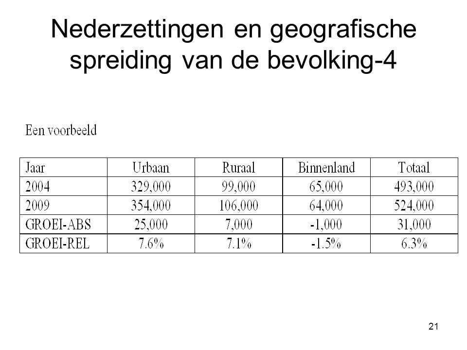 Nederzettingen en geografische spreiding van de bevolking-4