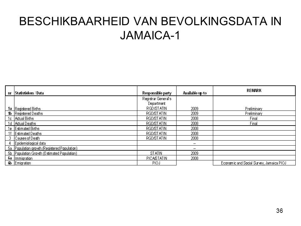 BESCHIKBAARHEID VAN BEVOLKINGSDATA IN JAMAICA-1