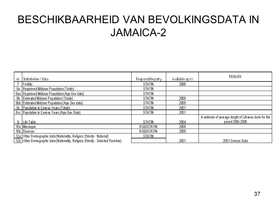 BESCHIKBAARHEID VAN BEVOLKINGSDATA IN JAMAICA-2