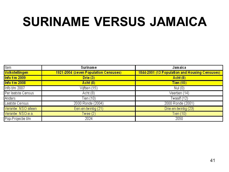 SURINAME VERSUS JAMAICA