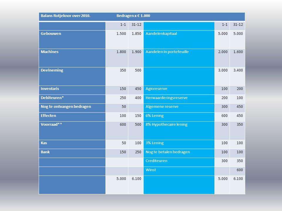 Balans Rotjeknor over 2010. Bedragen x € 1.000
