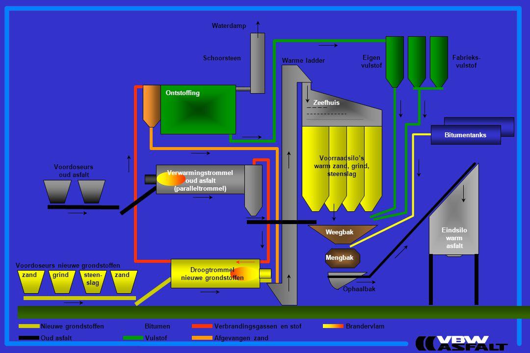 Waterdamp Schoorsteen. Eigen. vulstof. Fabrieks- vulstof. Warme ladder. Ontstoffing. Zeefhuis.