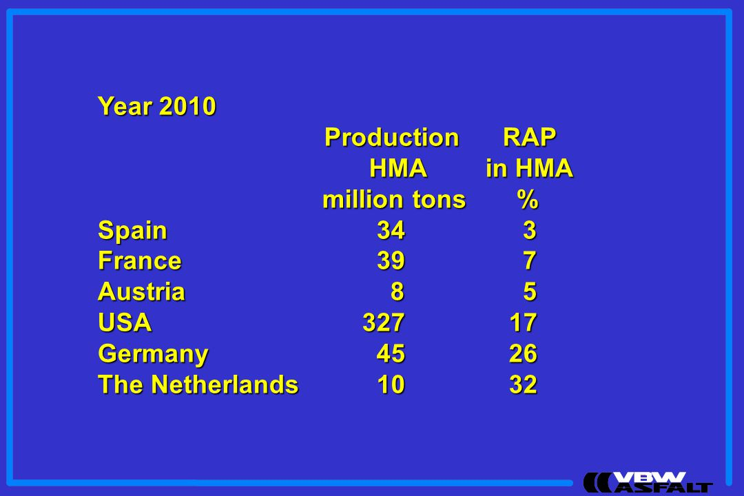 Year 2010 Production RAP. HMA in HMA. million tons % Spain 34 3. France 39 7.