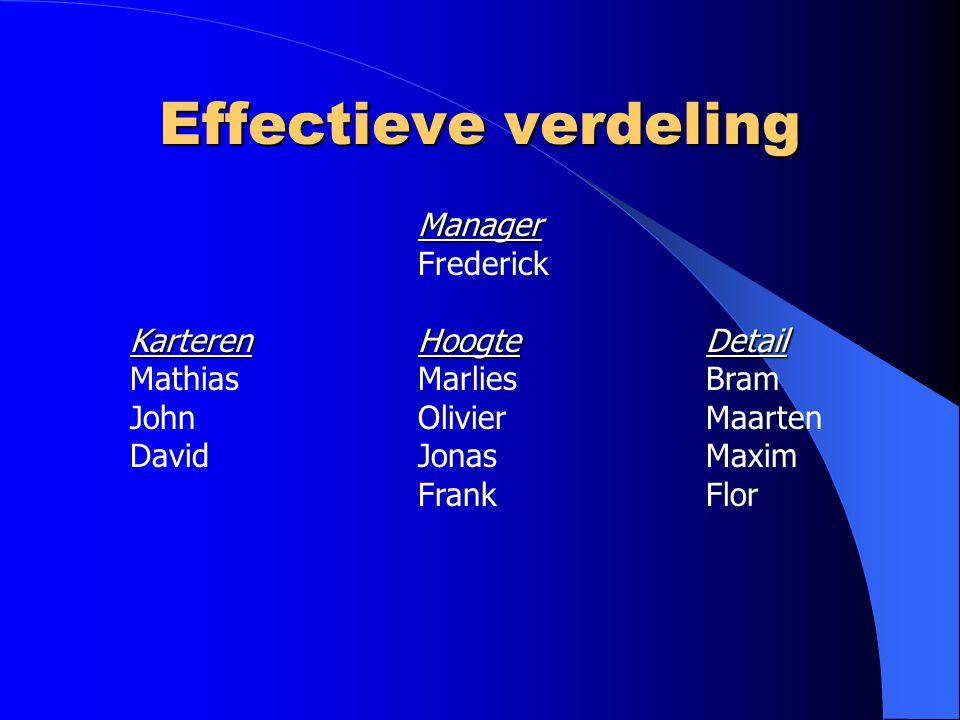 Effectieve verdeling Frederick Karteren Hoogte Detail
