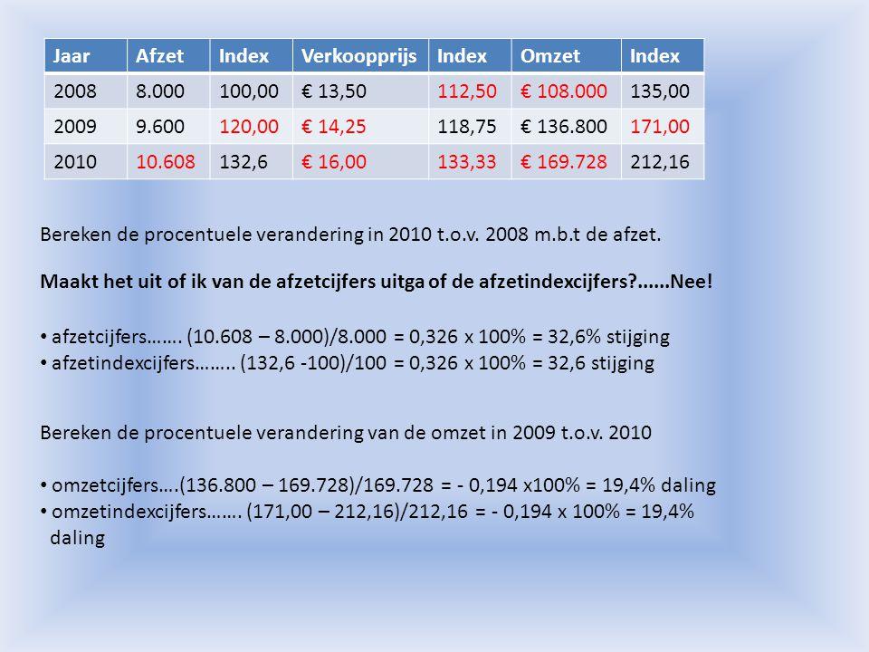 Jaar Afzet. Index. Verkoopprijs. Omzet. 2008. 8.000. 100,00. € 13,50. 112,50. € 108.000. 135,00.
