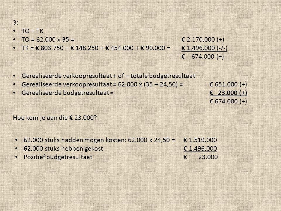 3: TO – TK. TO = 62.000 x 35 = € 2.170.000 (+) TK = € 803.750 + € 148.250 + € 454.000 + € 90.000 = € 1.496.000 (-/-)