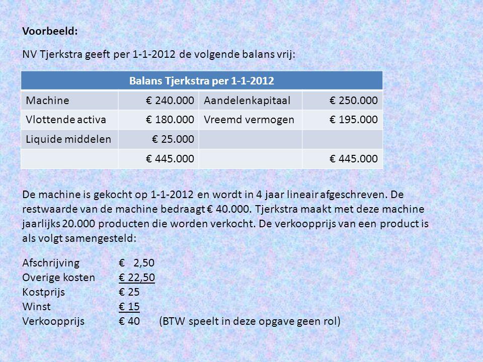 Balans Tjerkstra per 1-1-2012