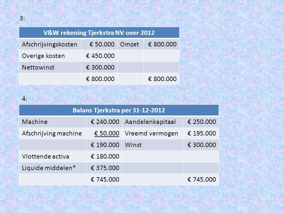 V&W rekening Tjerkstra NV over 2012 Balans Tjerkstra per 31-12-2012