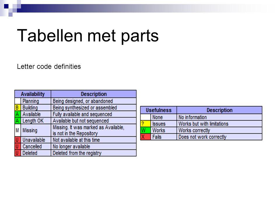 Tabellen met parts Letter code definities