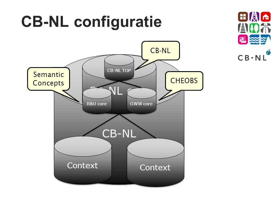 CB-NL configuratie CB-NL core CB-NL Context Context CB-NL