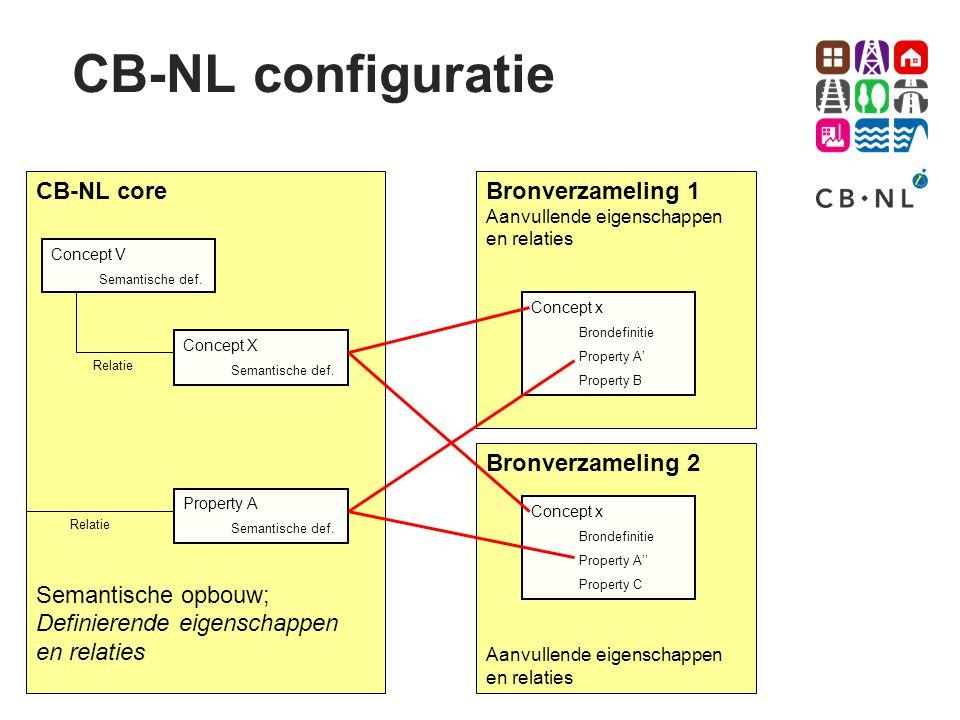 CB-NL configuratie CB-NL core Semantische opbouw;