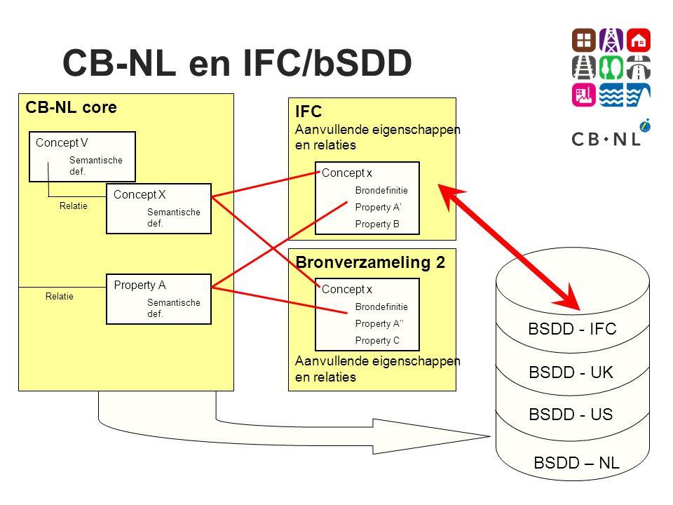 CB-NL en IFC/bSDD CB-NL core IFC Bronverzameling 2 BSDD - IFC