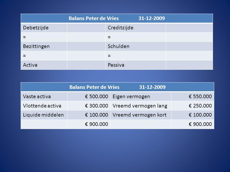 Balans Peter de Vries 31-12-2009 Balans Peter de Vries 31-12-2009