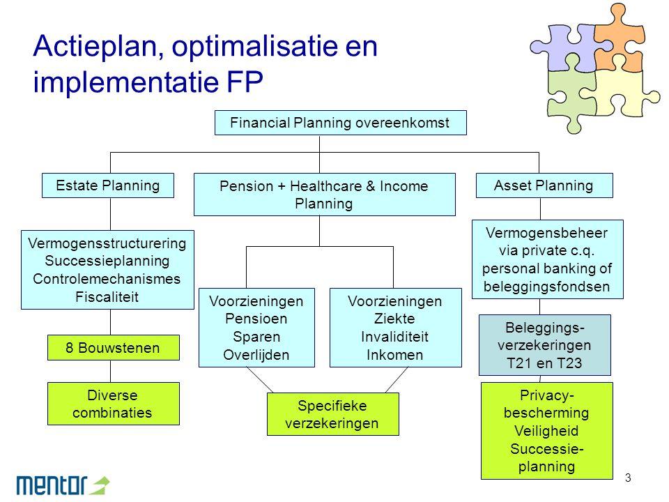 Actieplan, optimalisatie en implementatie FP