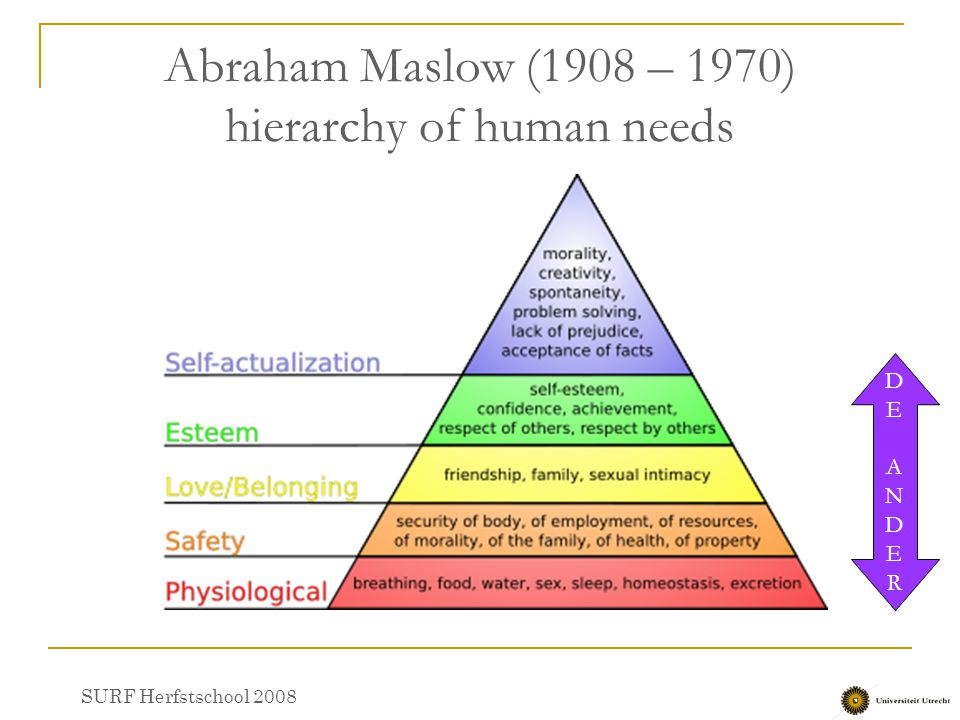 Abraham Maslow (1908 – 1970) hierarchy of human needs