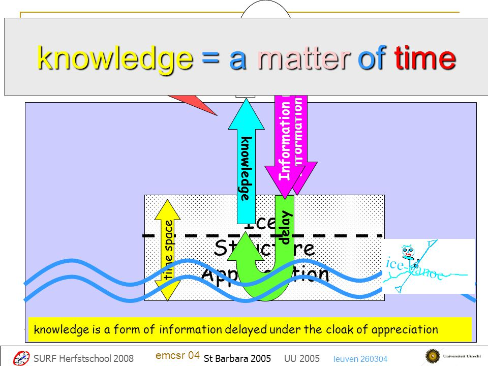 knowledge = a matter of time