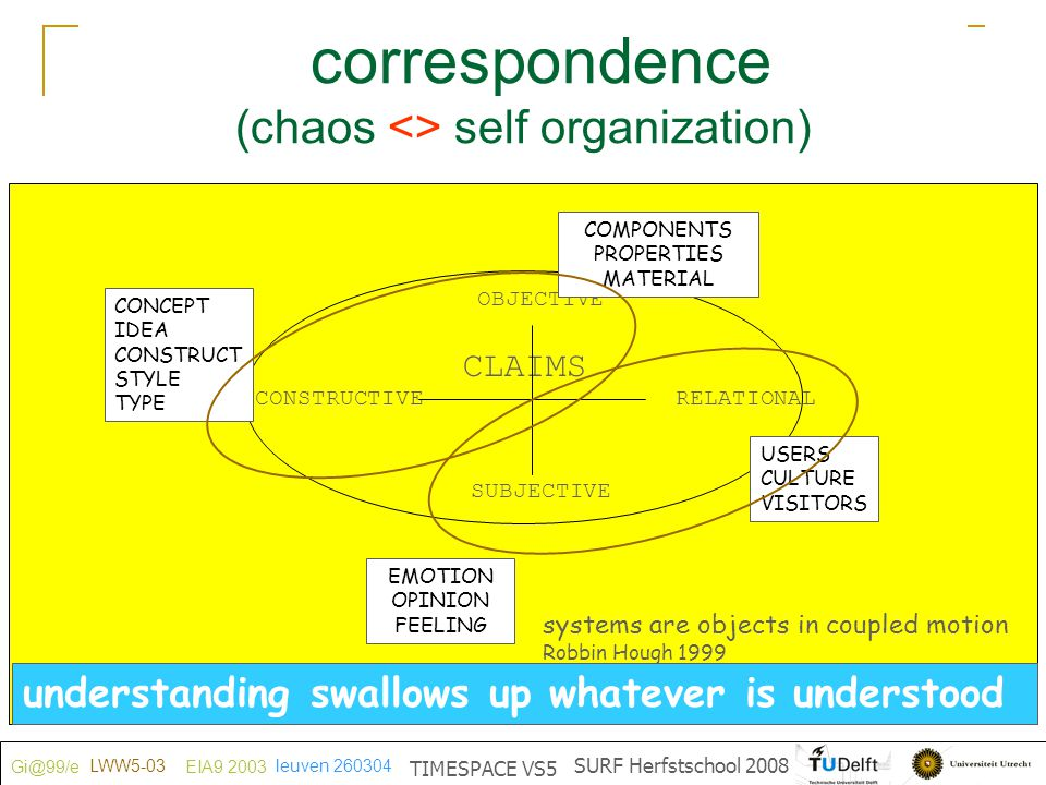 correspondence KeySet signifies (chaos <> self organization)