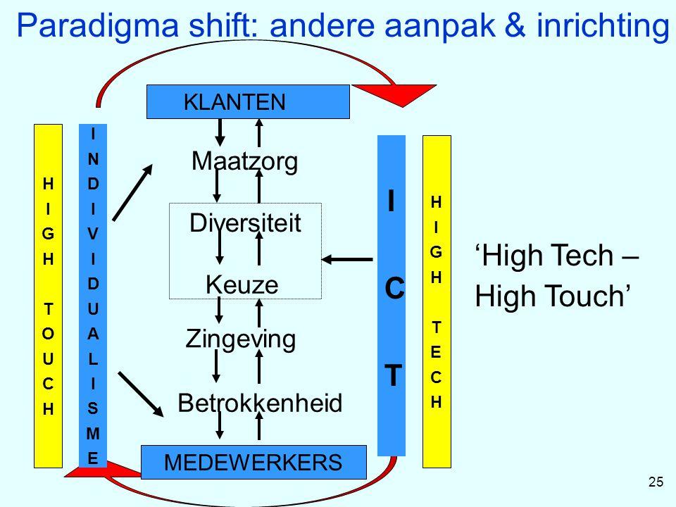 Paradigma shift: andere aanpak & inrichting