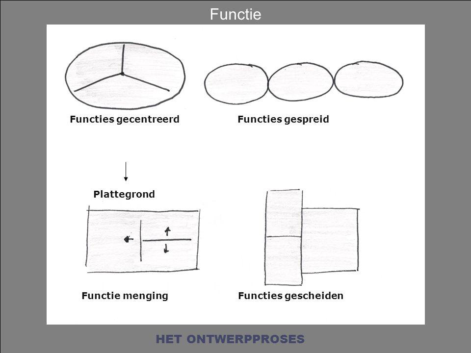 Functie HET ONTWERPPROSES Functies gecentreerd Functies gespreid