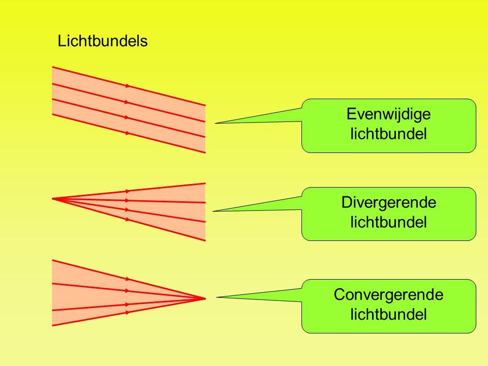 Evenwijdige lichtbundel