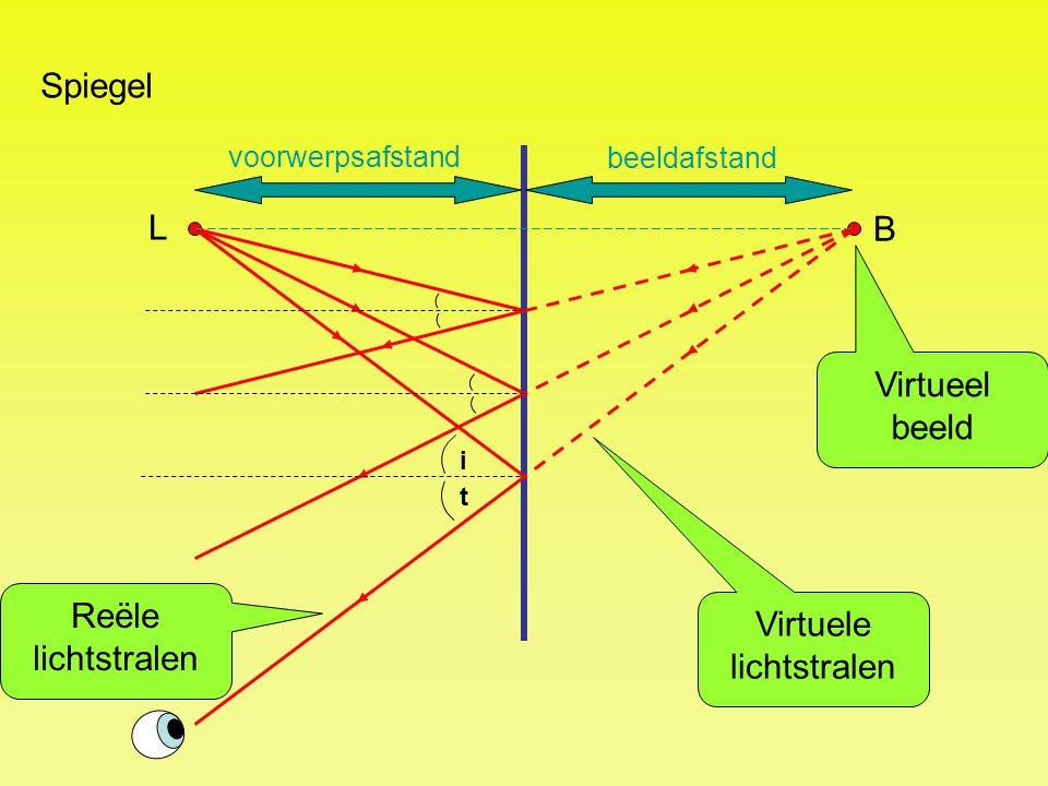 Virtuele lichtstralen