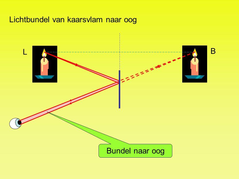 Lichtbundel van kaarsvlam naar oog