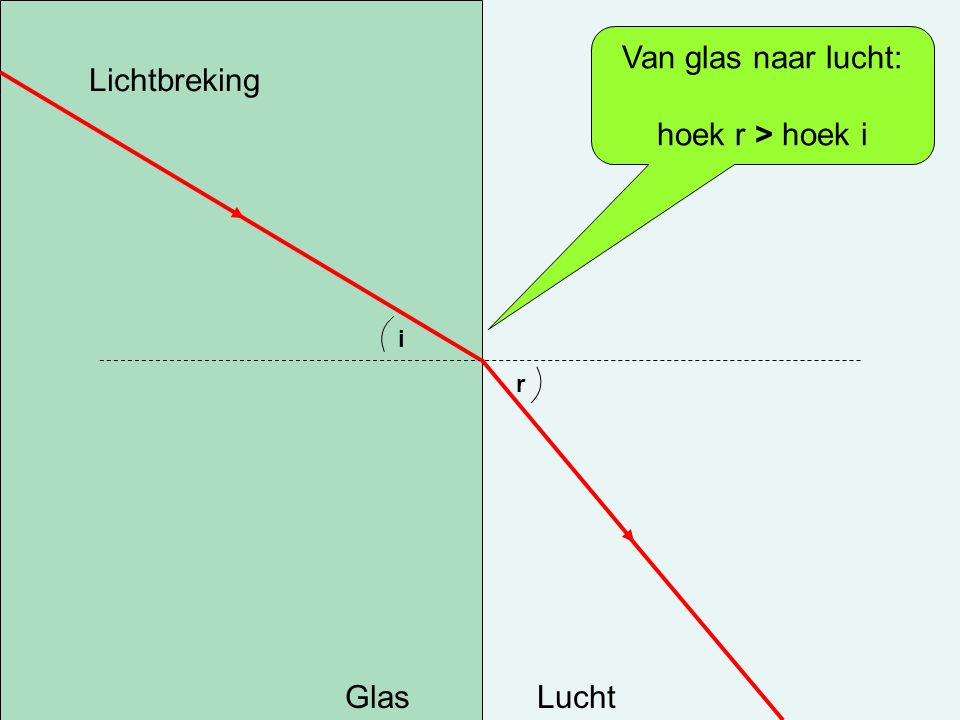 Van glas naar lucht: hoek r > hoek i Lichtbreking i r Glas Lucht