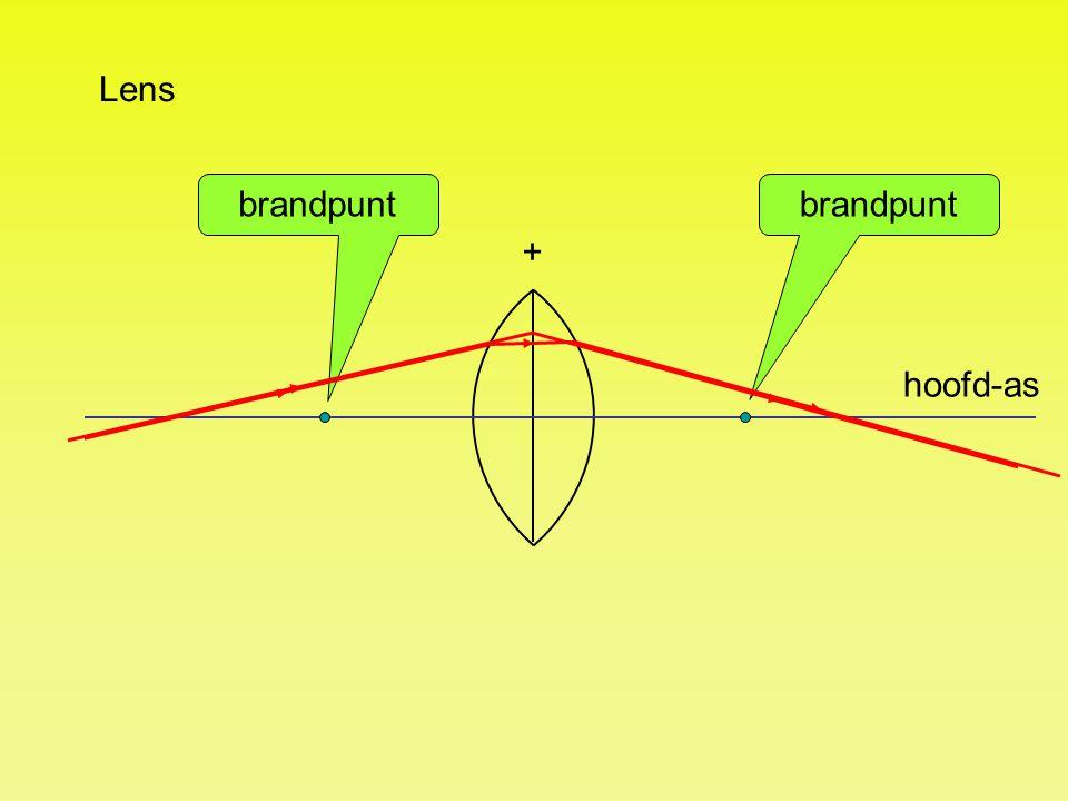 Lens brandpunt + hoofd-as