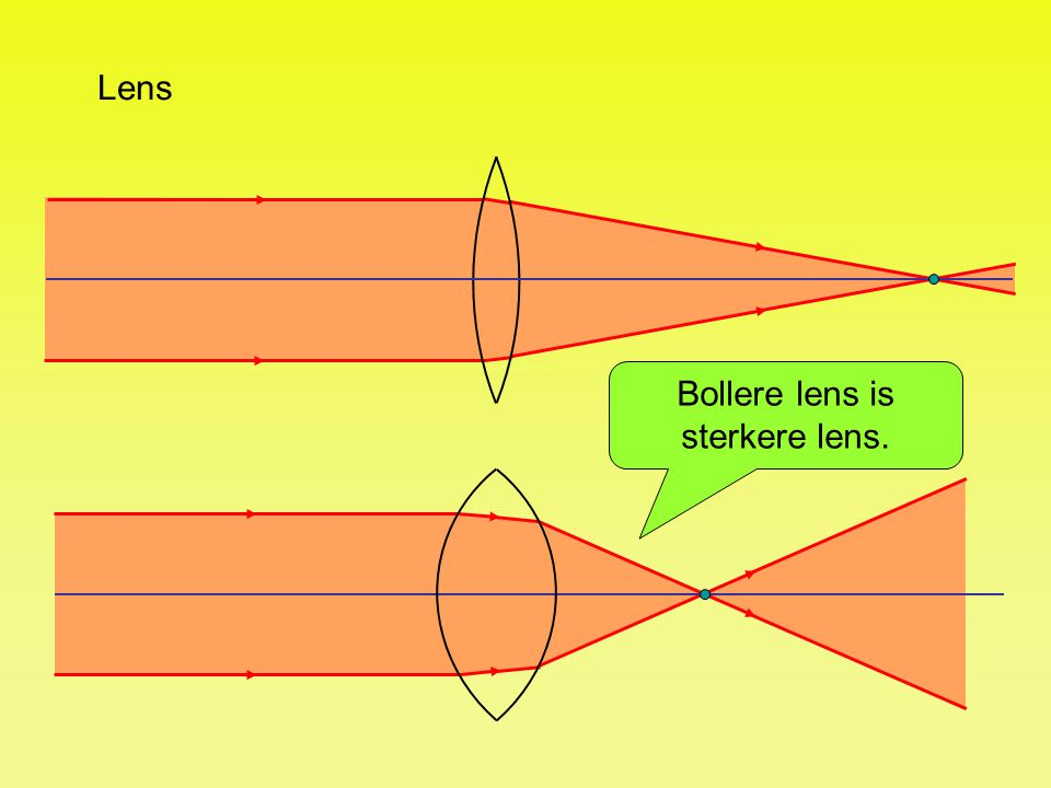 Bollere lens is sterkere lens.