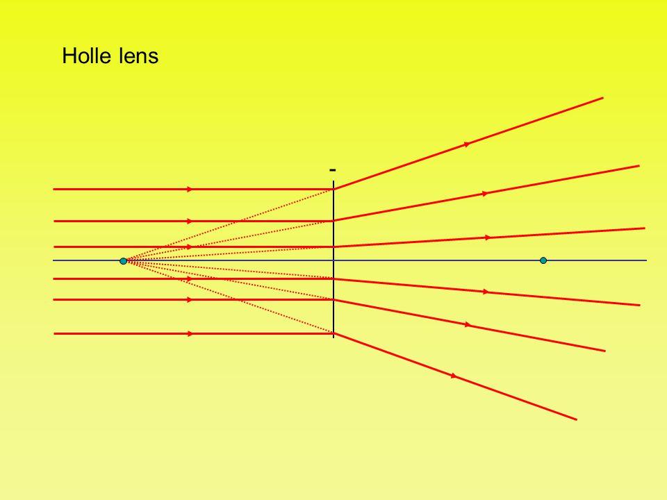 Holle lens -