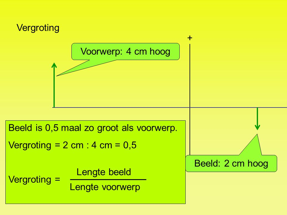 Vergroting + Voorwerp: 4 cm hoog. Beeld is 0,5 maal zo groot als voorwerp. Vergroting = 2 cm : 4 cm = 0,5.