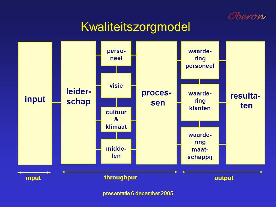 Kwaliteitszorgmodel leider-schap proces-sen resulta-ten input